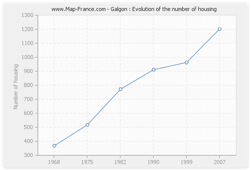 Galgon : Evolution of the number of housing