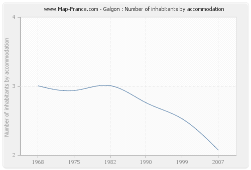 Galgon : Number of inhabitants by accommodation