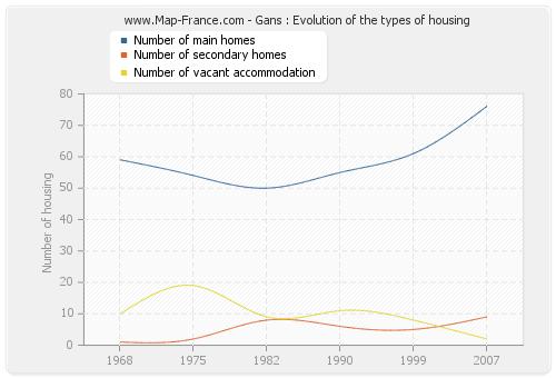Gans : Evolution of the types of housing