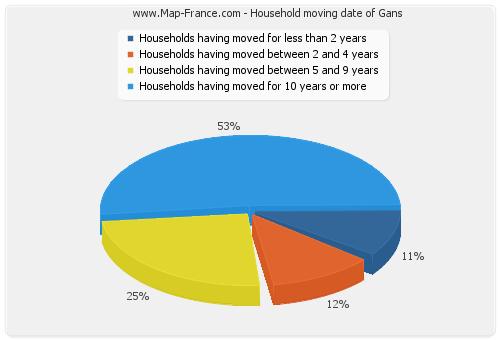 Household moving date of Gans