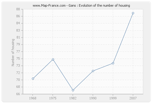 Gans : Evolution of the number of housing