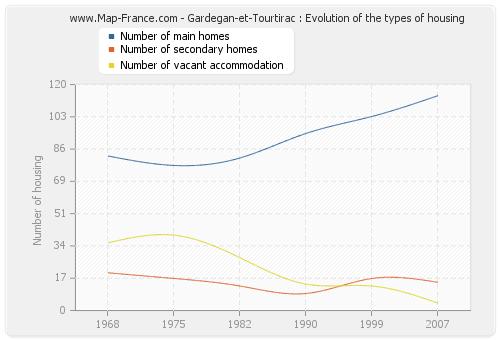 Gardegan-et-Tourtirac : Evolution of the types of housing