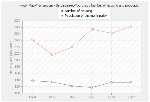 Gardegan-et-Tourtirac : Number of housing and population