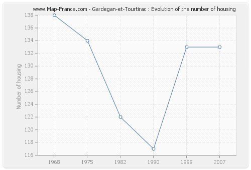 Gardegan-et-Tourtirac : Evolution of the number of housing