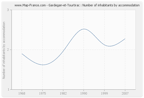 Gardegan-et-Tourtirac : Number of inhabitants by accommodation