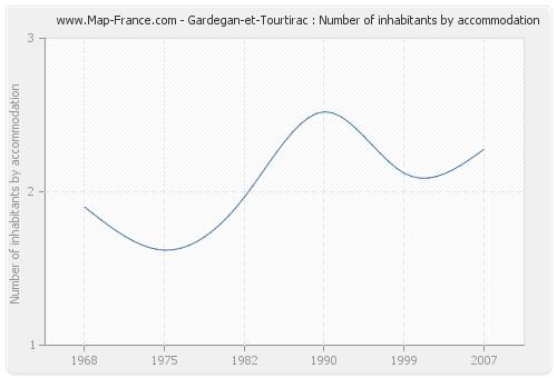 Gardegan-et-Tourtirac : Number of inhabitants by accommodation