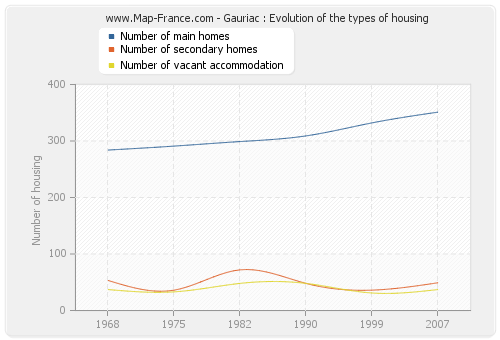 Gauriac : Evolution of the types of housing