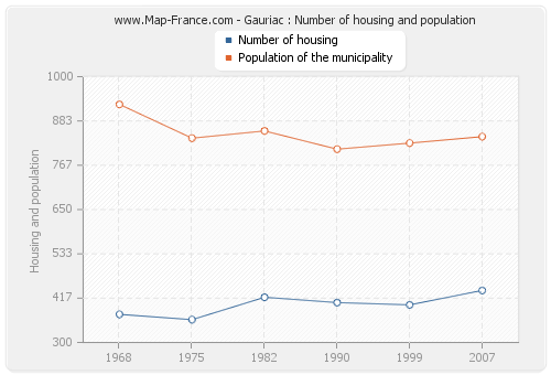 Gauriac : Number of housing and population