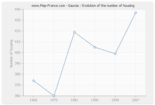 Gauriac : Evolution of the number of housing
