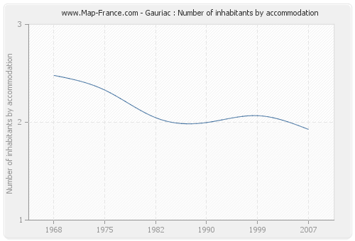Gauriac : Number of inhabitants by accommodation