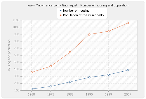 Gauriaguet : Number of housing and population