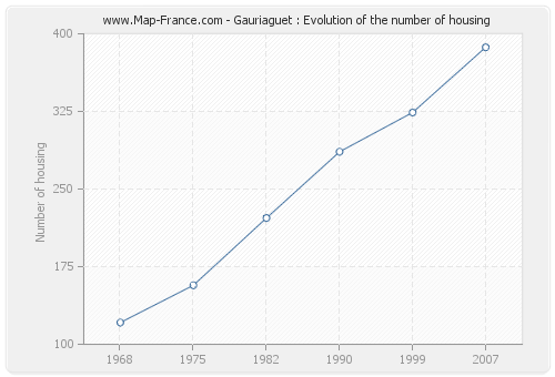 Gauriaguet : Evolution of the number of housing