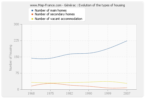 Générac : Evolution of the types of housing
