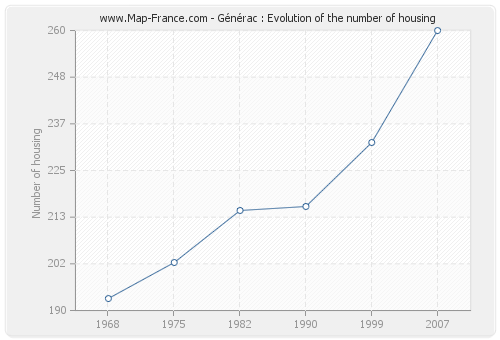 Générac : Evolution of the number of housing