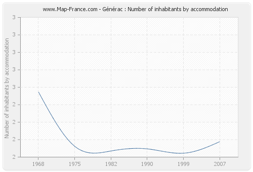 Générac : Number of inhabitants by accommodation