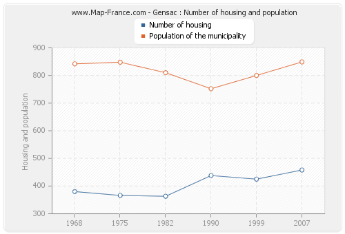 Gensac : Number of housing and population