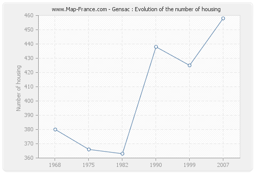 Gensac : Evolution of the number of housing
