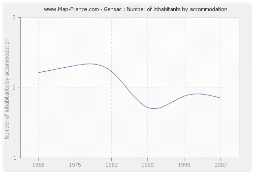 Gensac : Number of inhabitants by accommodation