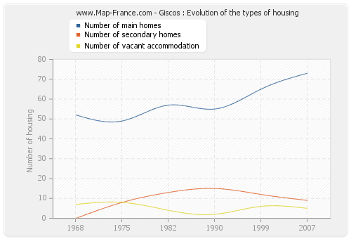 Giscos : Evolution of the types of housing