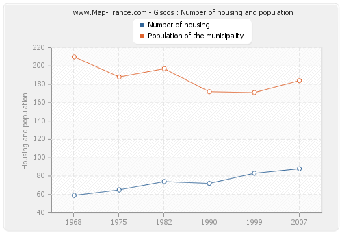 Giscos : Number of housing and population