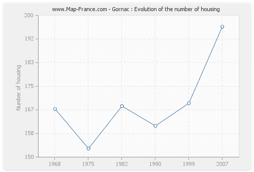Gornac : Evolution of the number of housing
