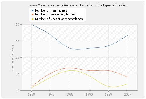 Goualade : Evolution of the types of housing