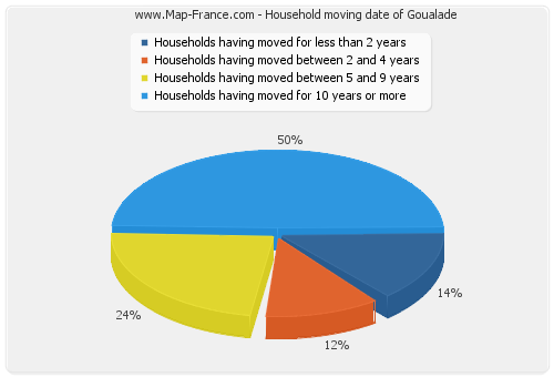 Household moving date of Goualade