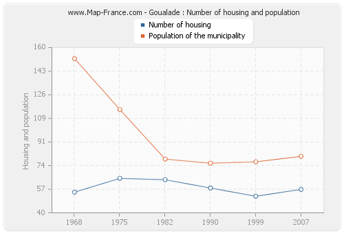 Goualade : Number of housing and population