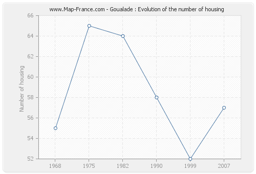 Goualade : Evolution of the number of housing