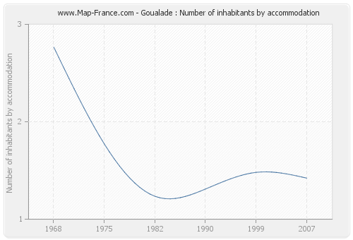 Goualade : Number of inhabitants by accommodation