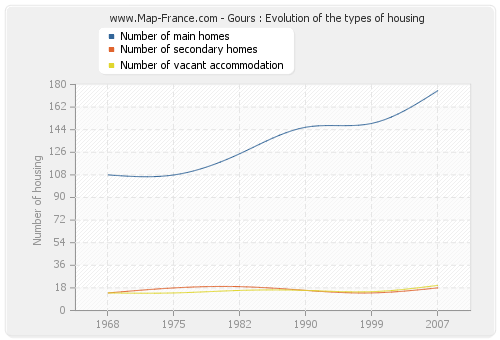 Gours : Evolution of the types of housing