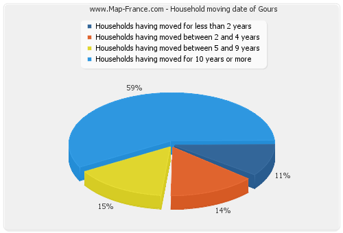Household moving date of Gours