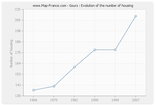 Gours : Evolution of the number of housing