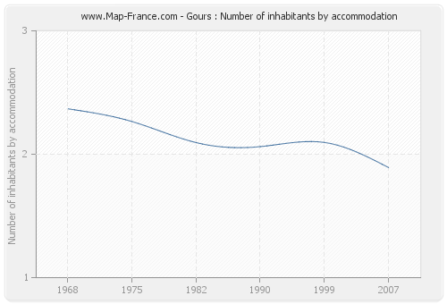 Gours : Number of inhabitants by accommodation