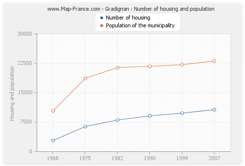 Gradignan : Number of housing and population