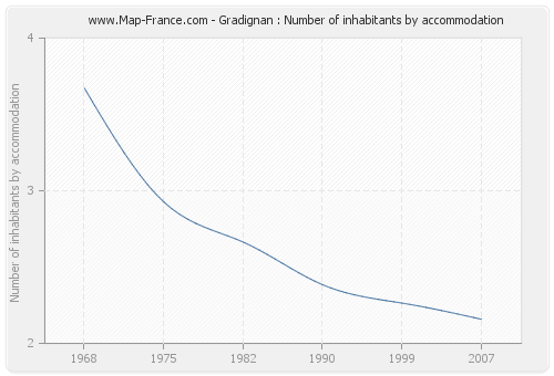 Gradignan : Number of inhabitants by accommodation