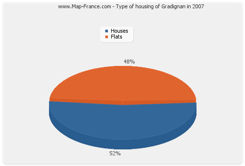 Type of housing of Gradignan in 2007