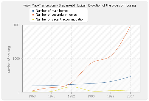 Grayan-et-l'Hôpital : Evolution of the types of housing