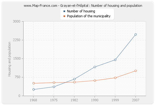 Grayan-et-l'Hôpital : Number of housing and population