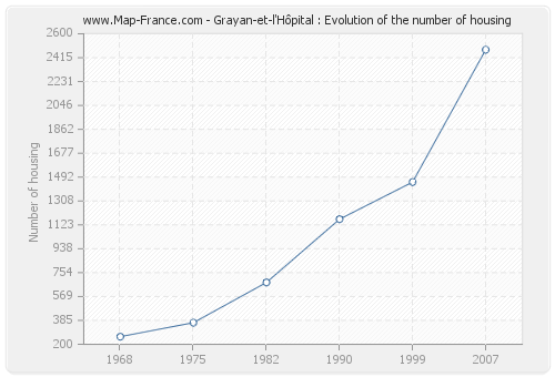 Grayan-et-l'Hôpital : Evolution of the number of housing