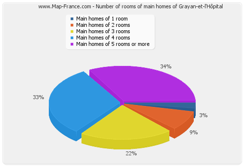 Number of rooms of main homes of Grayan-et-l'Hôpital