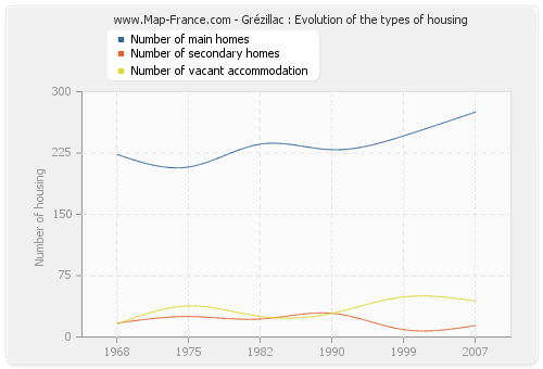 Grézillac : Evolution of the types of housing