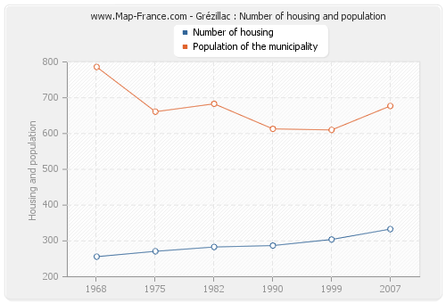 Grézillac : Number of housing and population
