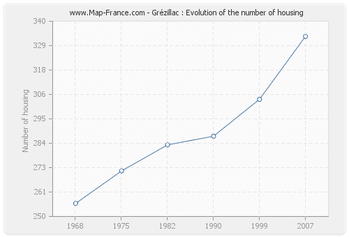 Grézillac : Evolution of the number of housing