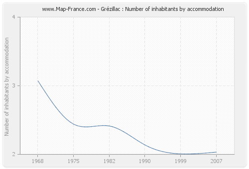 Grézillac : Number of inhabitants by accommodation