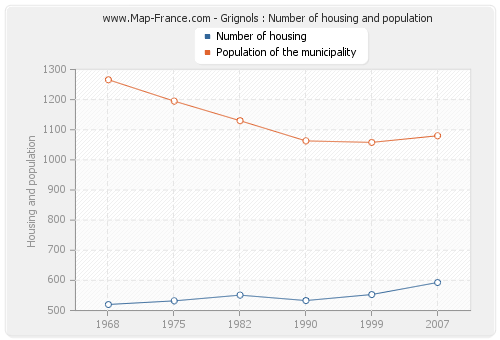 Grignols : Number of housing and population