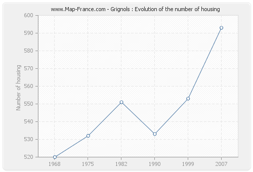 Grignols : Evolution of the number of housing