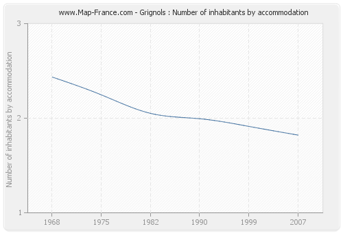 Grignols : Number of inhabitants by accommodation
