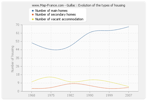 Guillac : Evolution of the types of housing