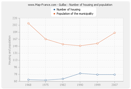 Guillac : Number of housing and population